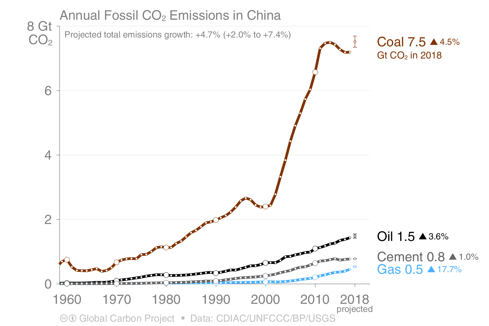 Annual fossil CO2 emissions in China 1960-2018 for coal, oil, gas and cement