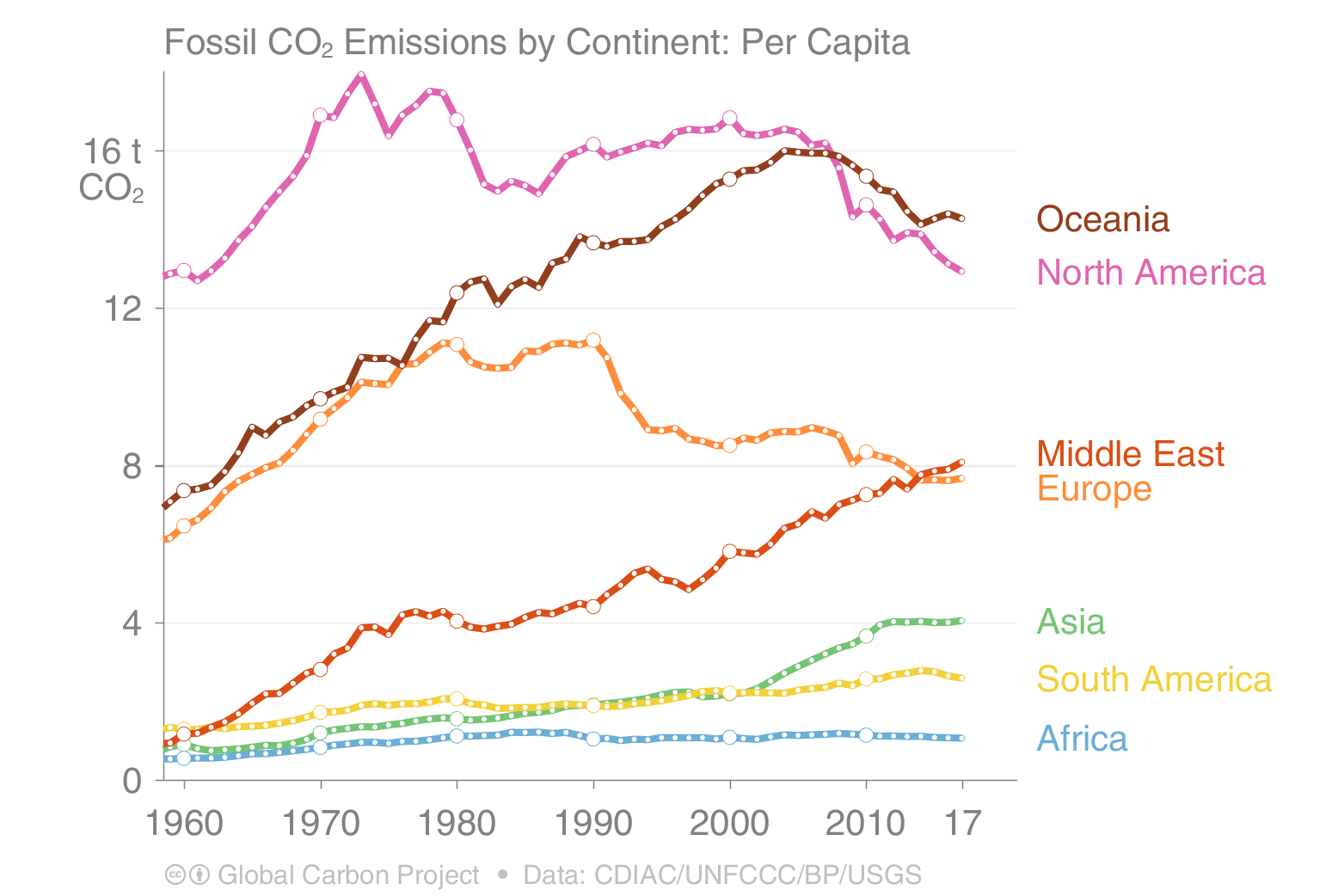 Fossil CO2 emissions by continent per capita