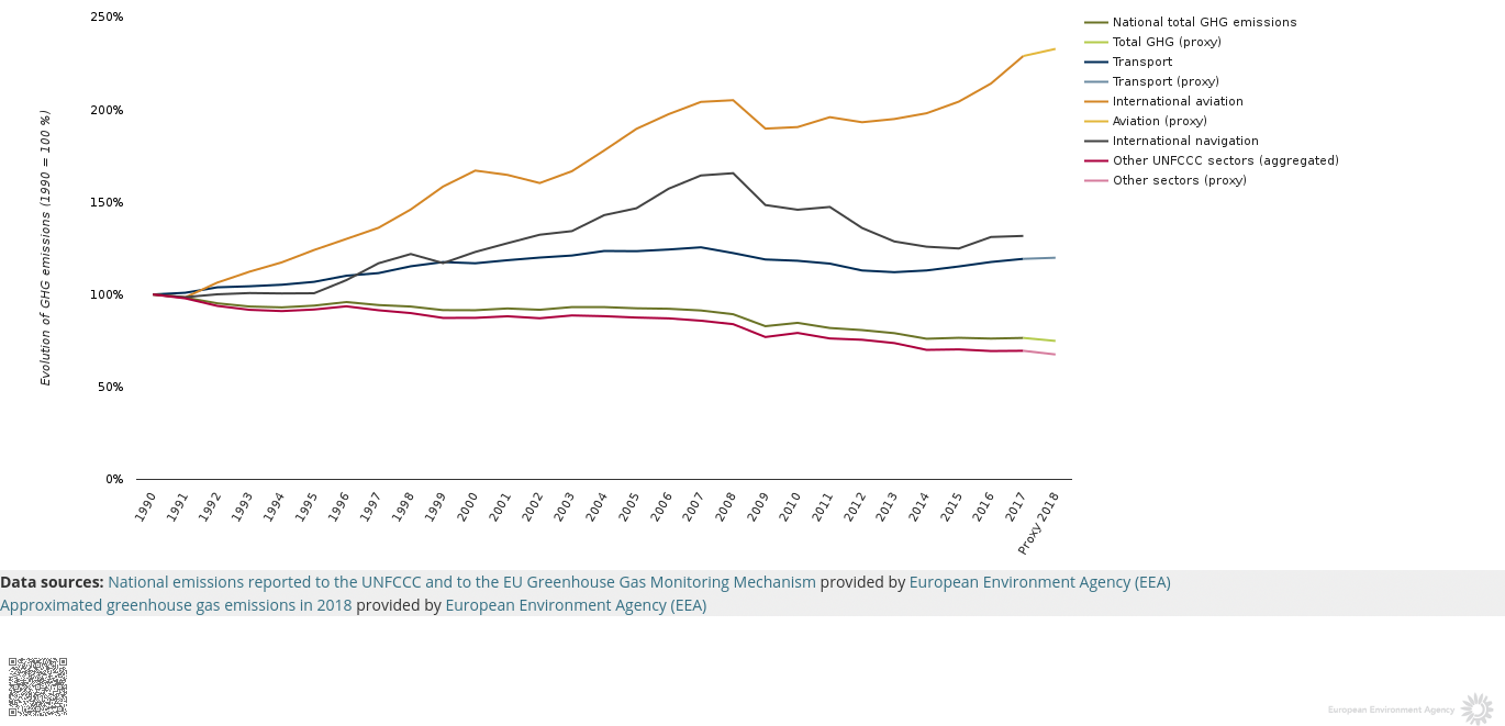 Evolution of GHG (CO2 and others) emissions from transport in the Europe EU-28
