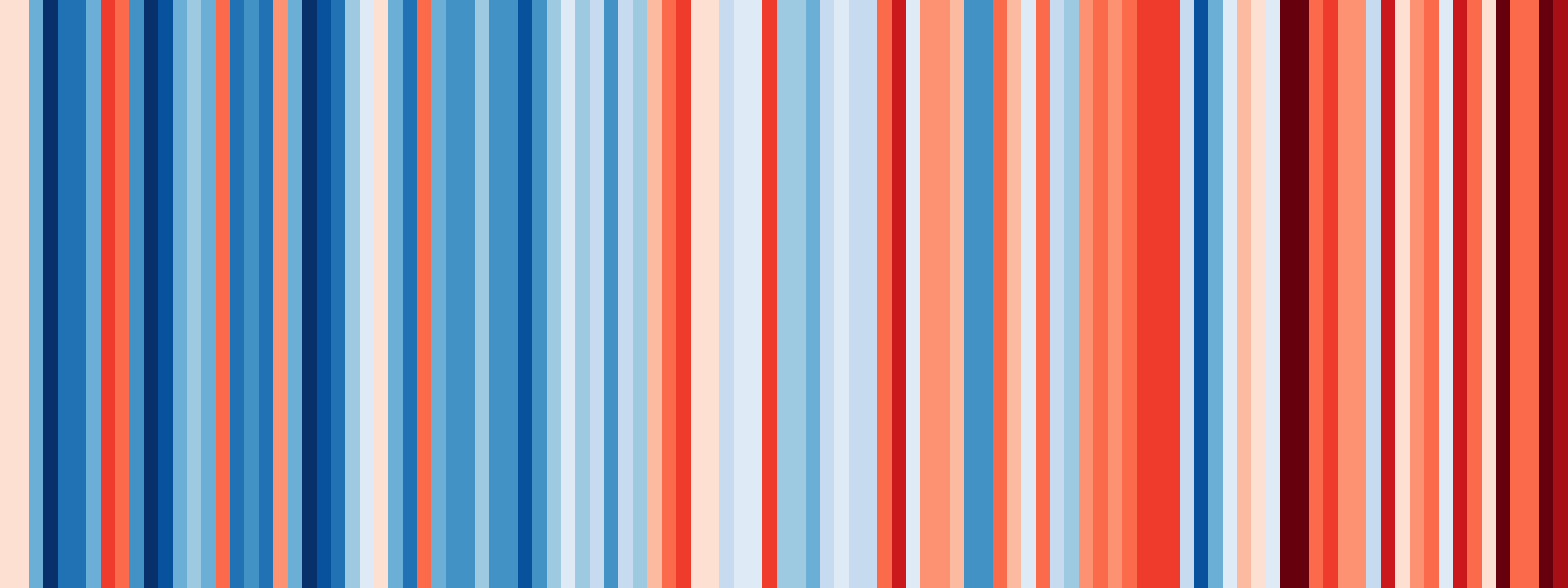 Warming stripes - Annual temperatures for New Zealand (1909-2017)