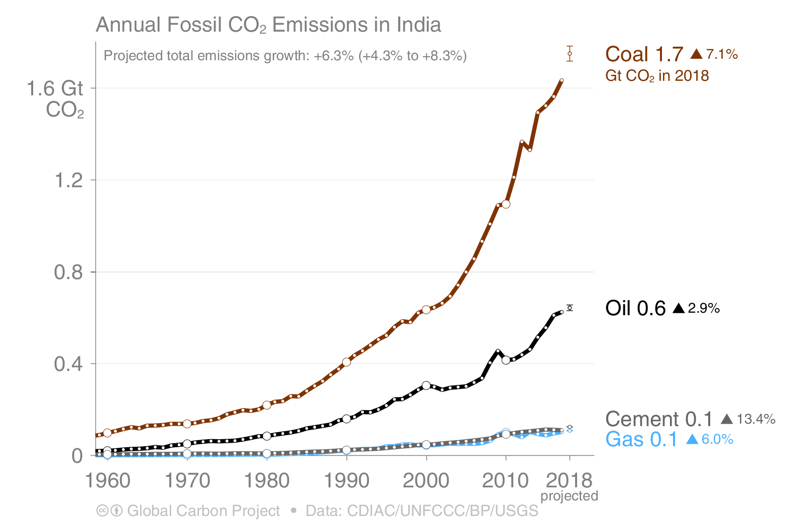 Annual fossil CO2 emissions in India 1960-2018 for coal, oil, gas and cement