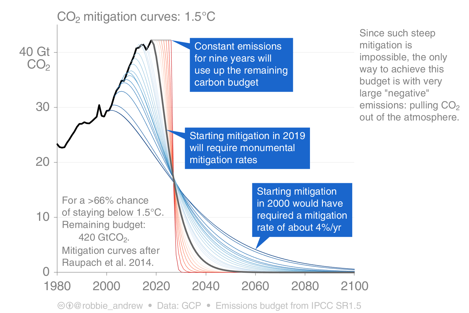 CO2 mitigation curves 1.5C from Robbie Andrew