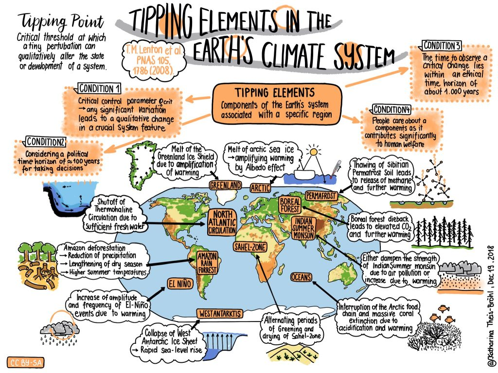 Tipping points / elements in the Earth's climate system - Katahrina Theis-Bröhl - Scientists4Future