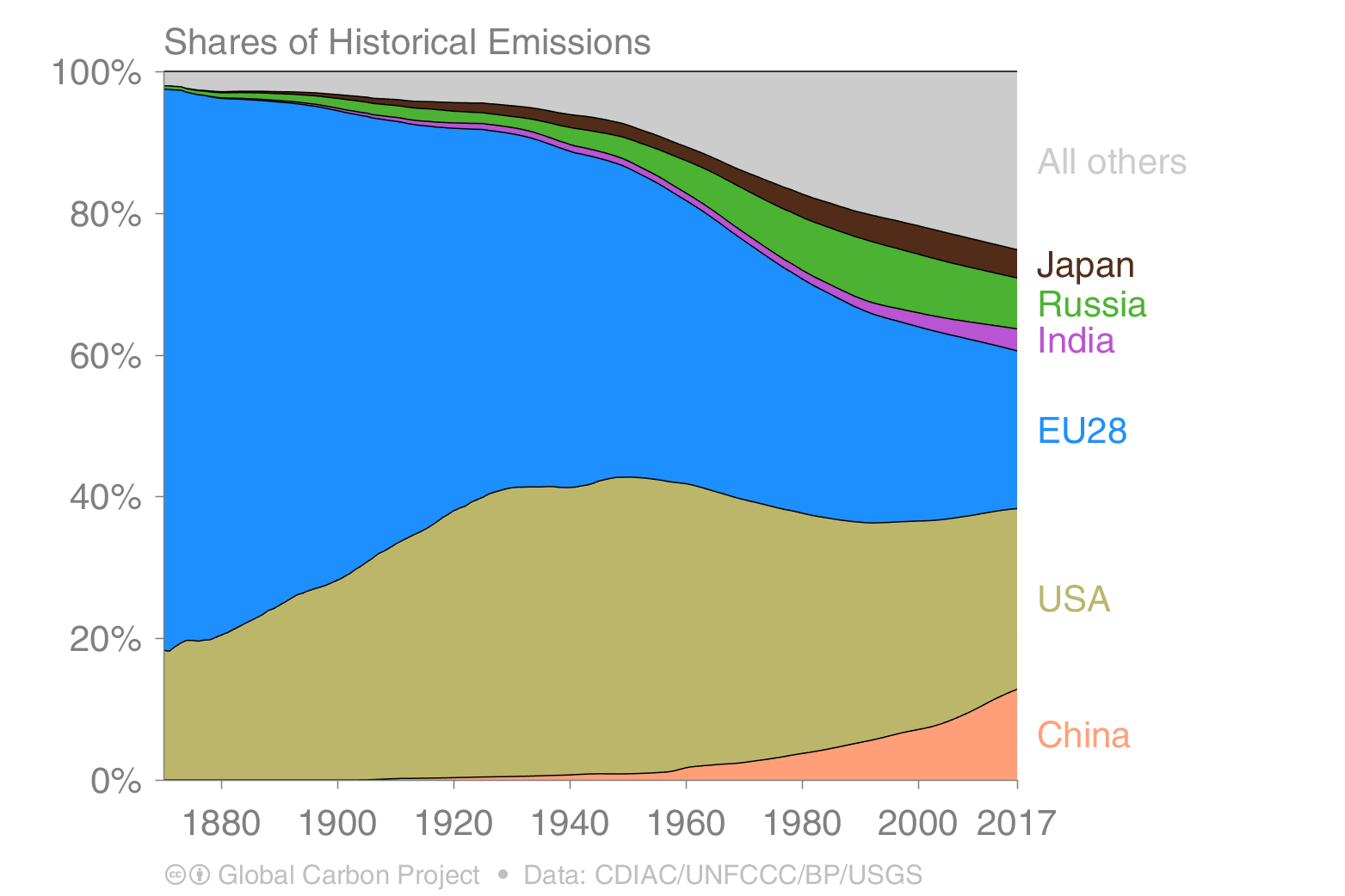 CO2 shares of historical emissions