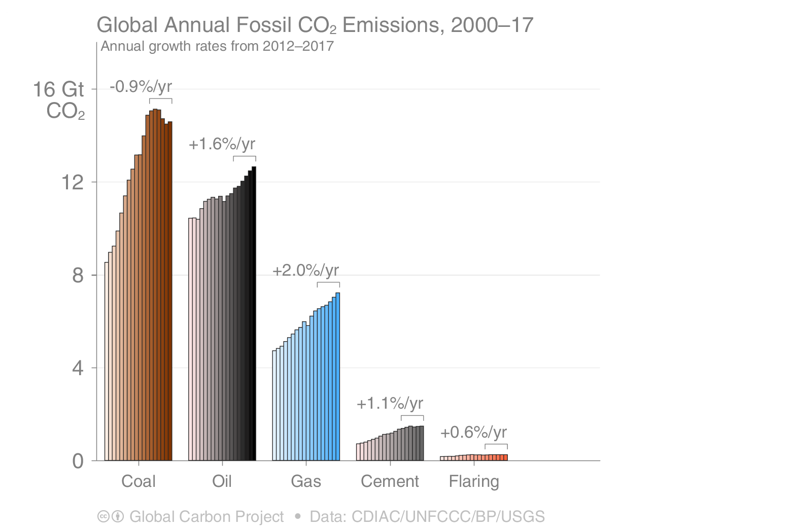global annual fossil CO2 emissions 2000-2017 coal oil gas cement flaring