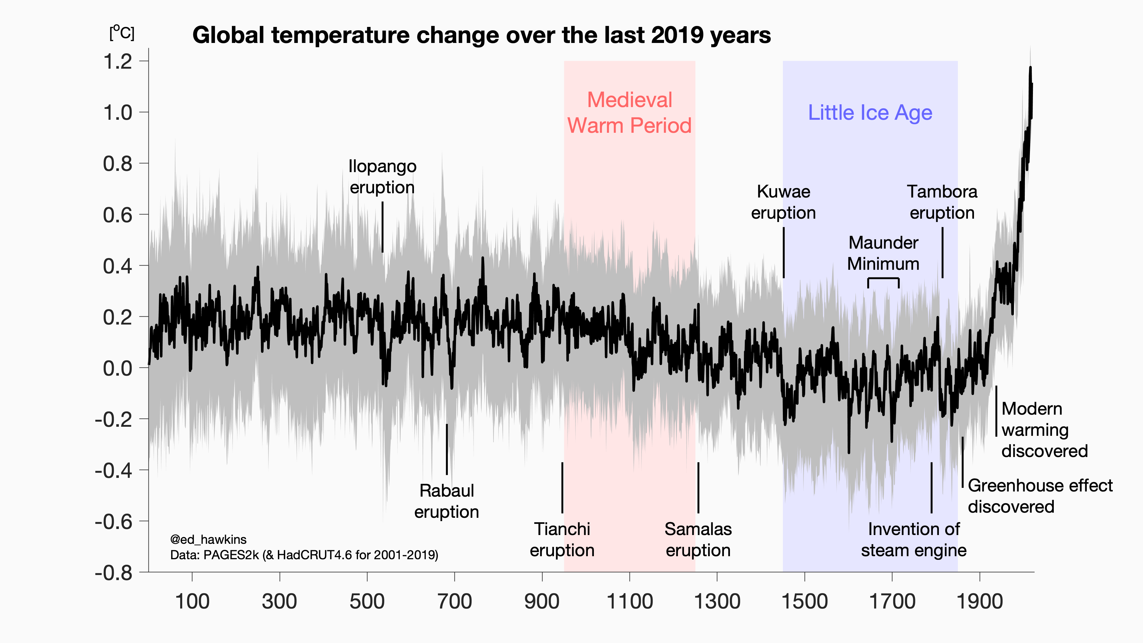Warming stripes - Global temperatures change over the last 2019 years