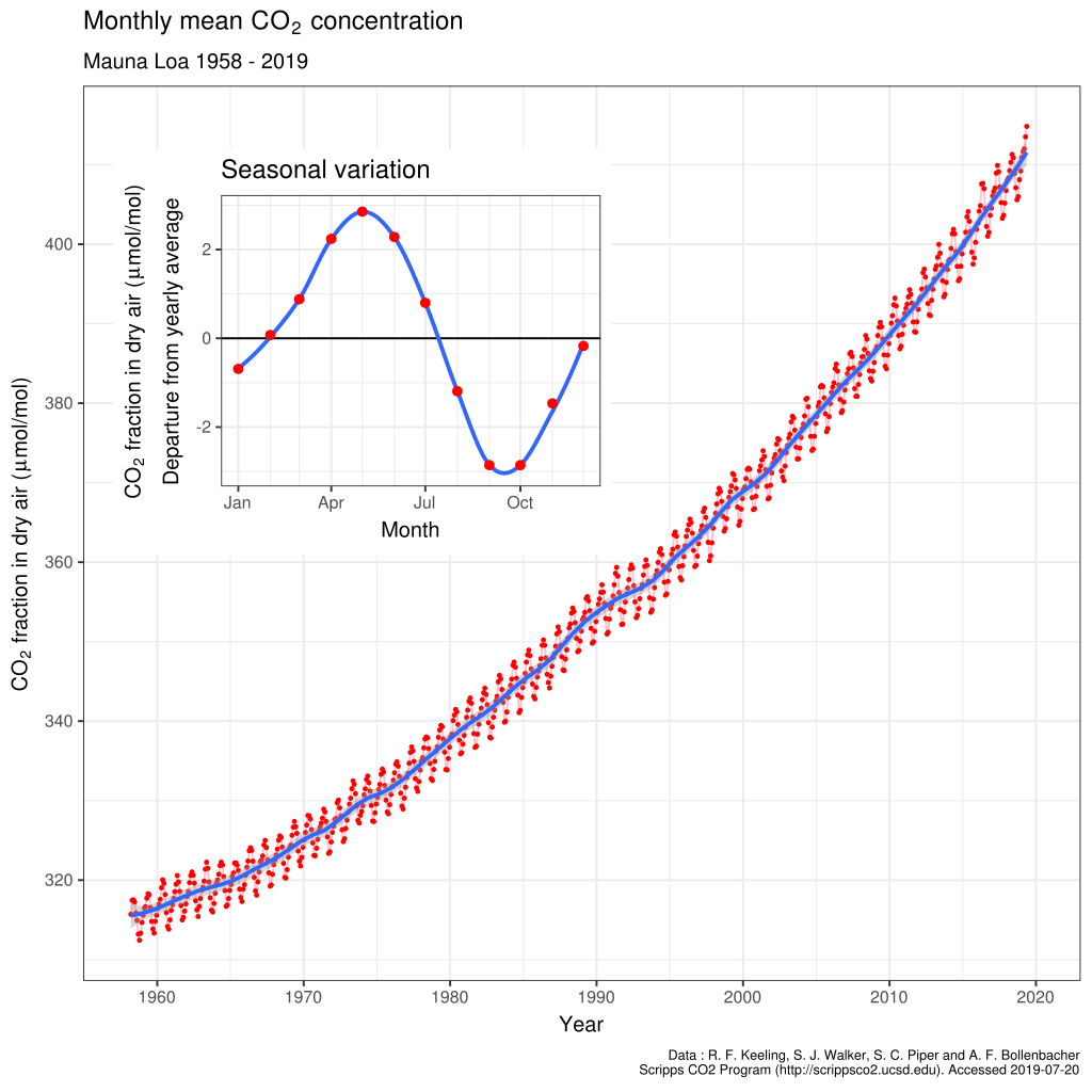 Mauna Loa CO2 monthly mean concentration