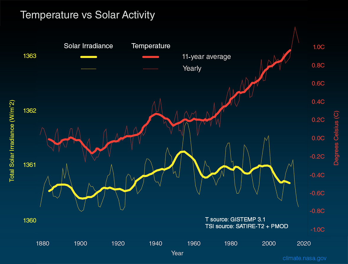 Temperature vs Solar Activity