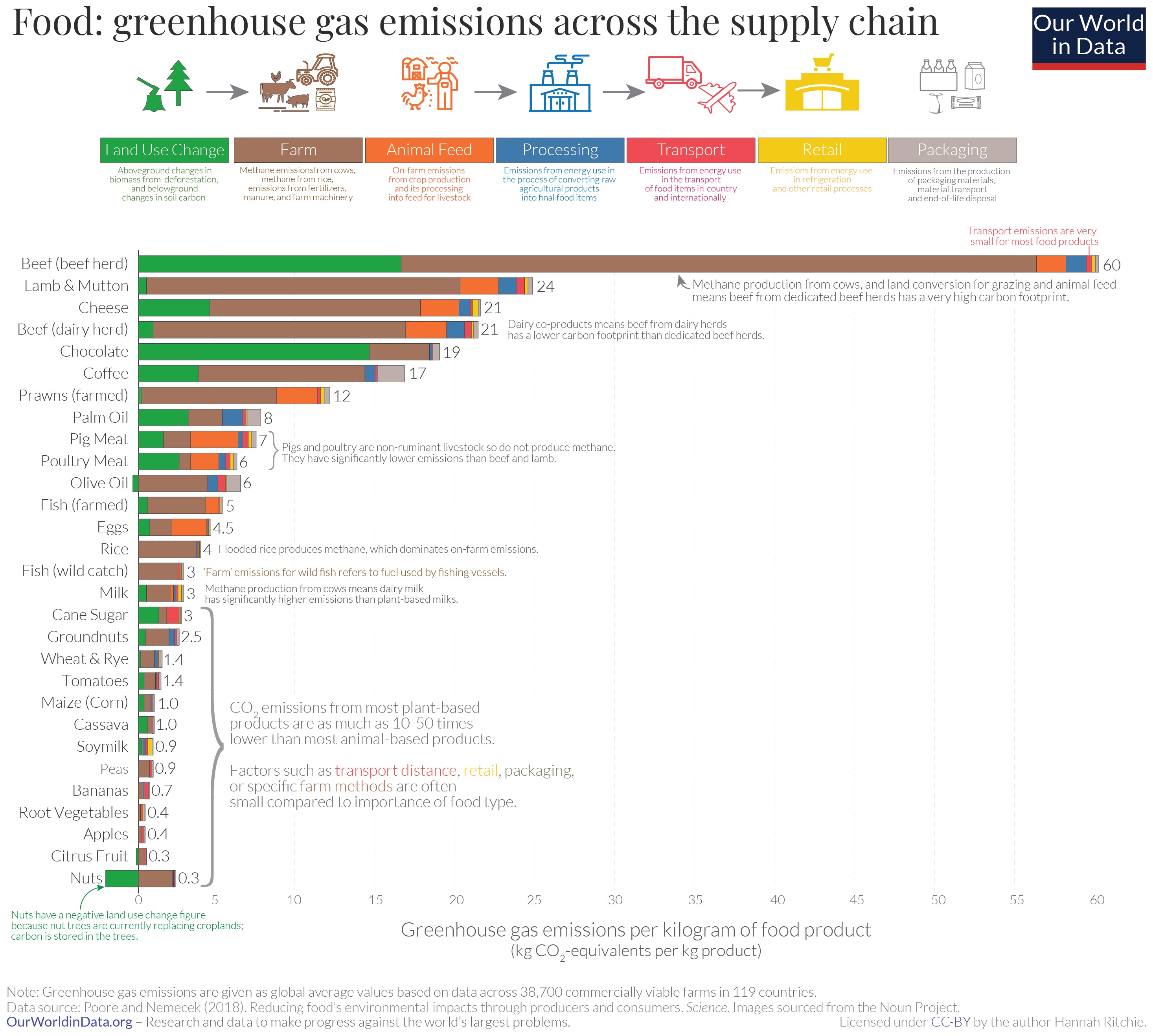Food: greenhouse gas emissions across the suply chain