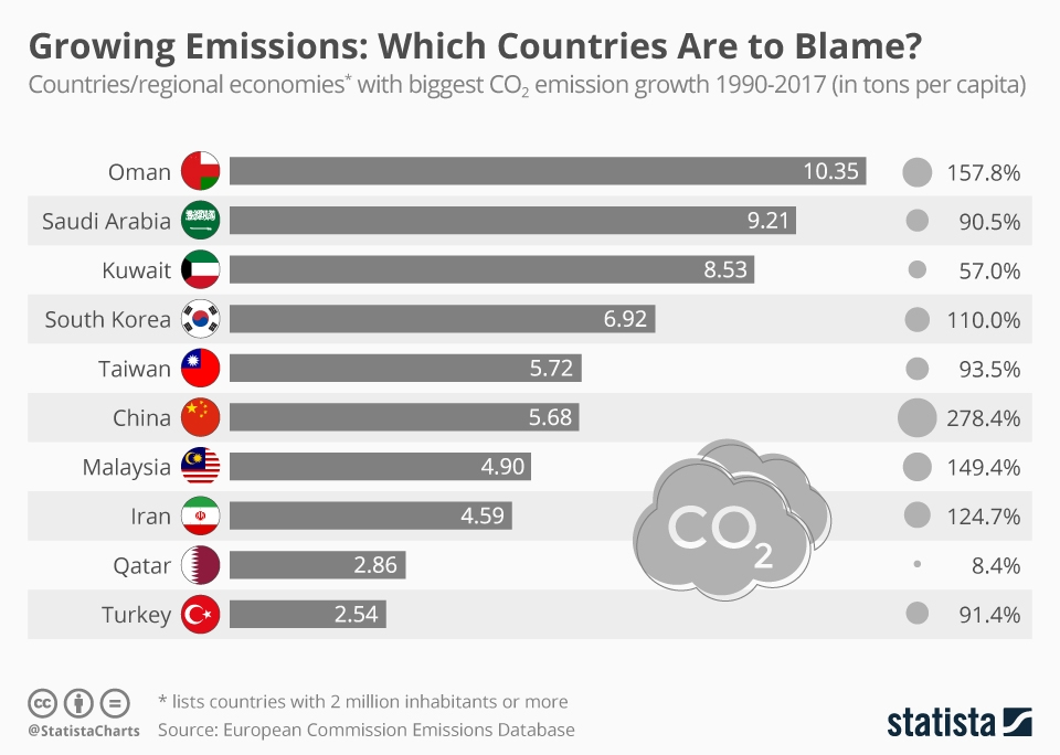 Growing CO2 Emissions: Which Countries Are to Blame?