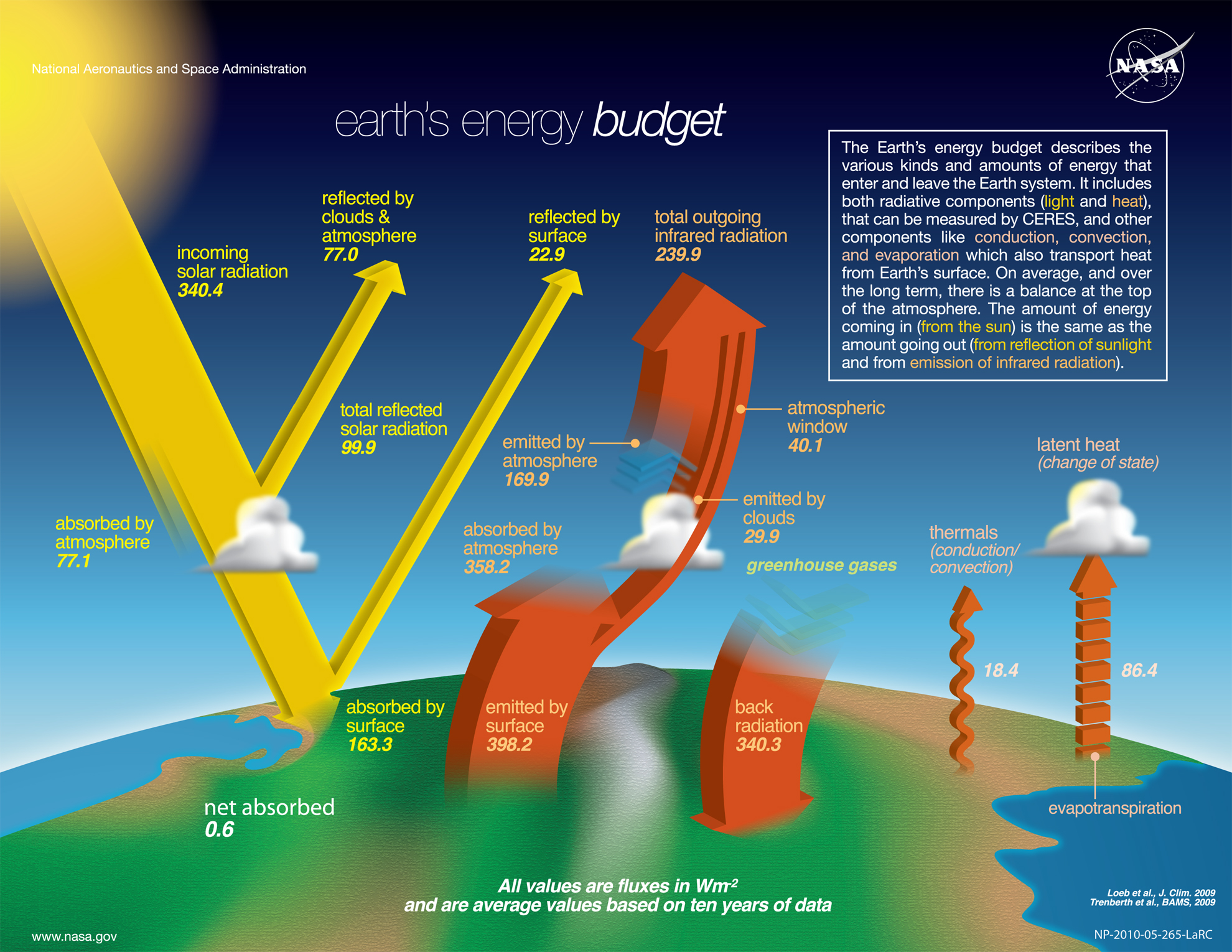 The NASA Earth's Energy Budget Poster Radiant Energy System satellite infrared radiation fluxes