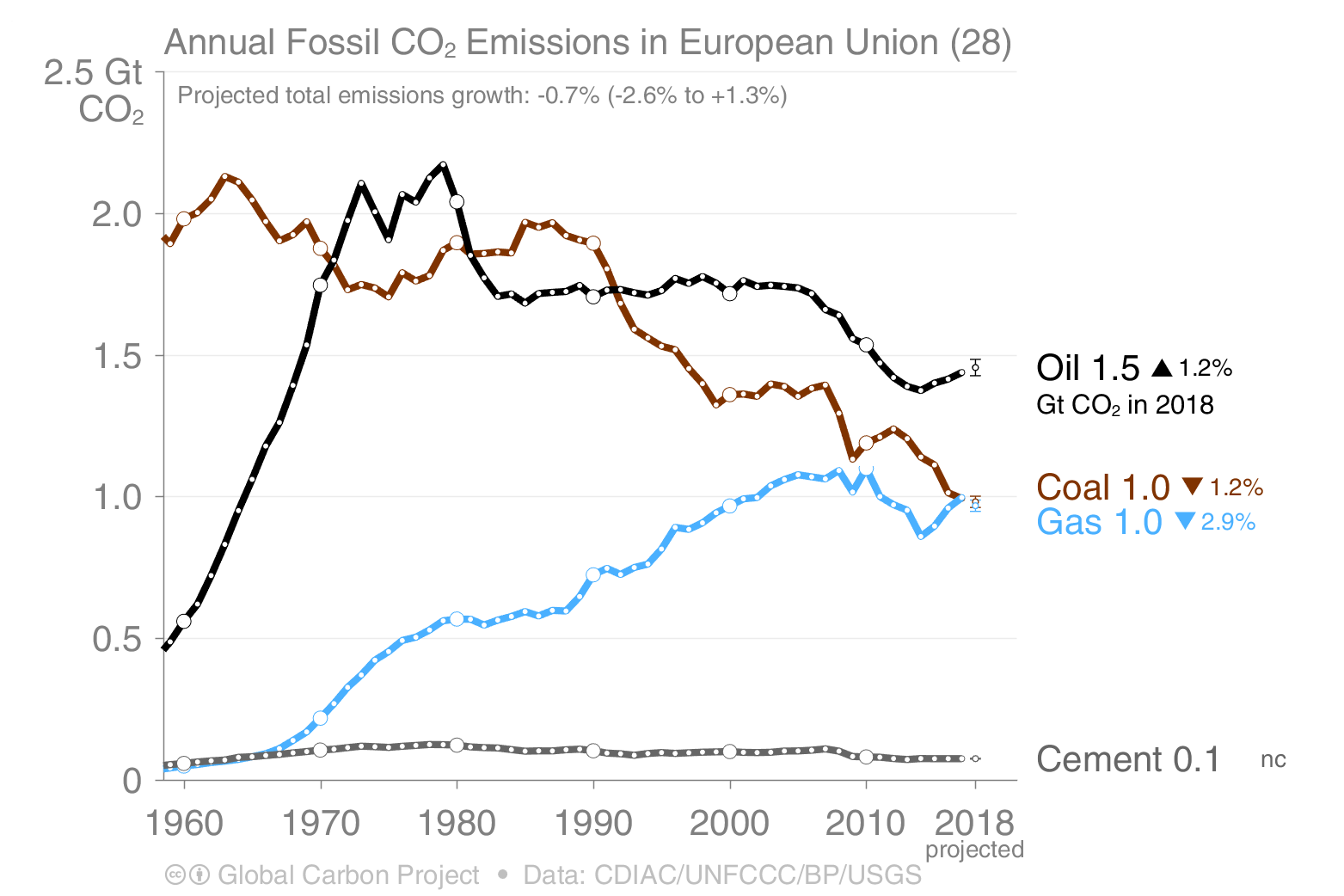 Annual fossil CO2 emissions in Europe 1960-2018 for coal, oil, gas and cement