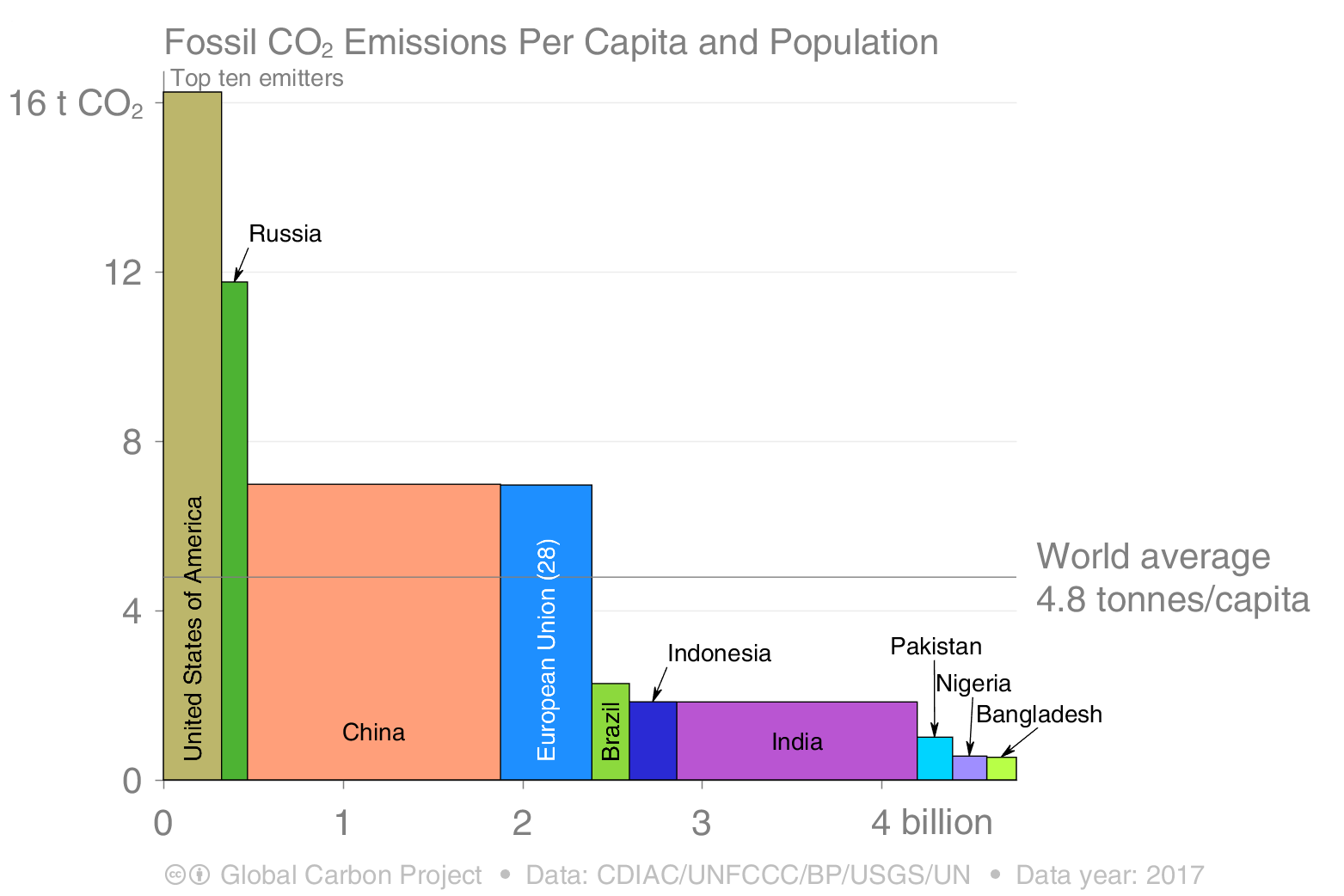 Fossil CO2 emissions per capita and population