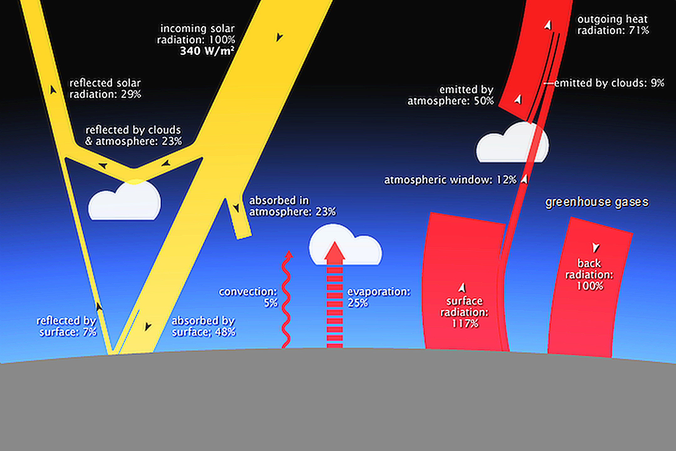 Diagram showing the Earth's energy budget, which includes the greenhouse effect (NASA)