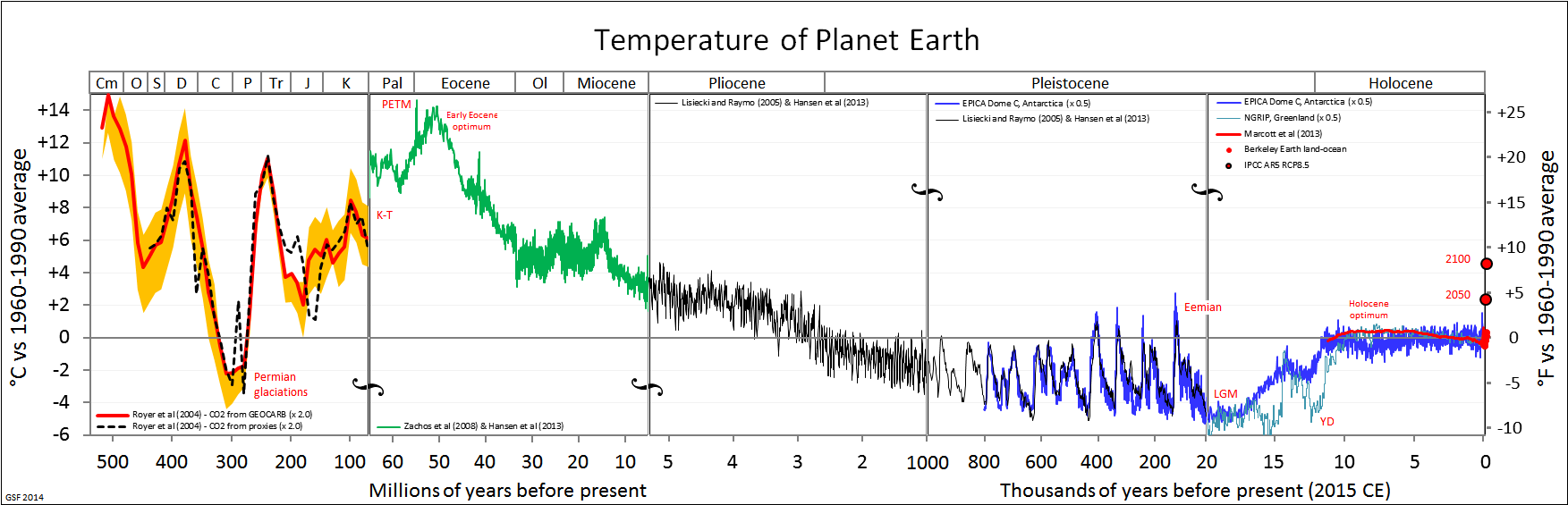 Temperature of the earth in the last 500 millions of years