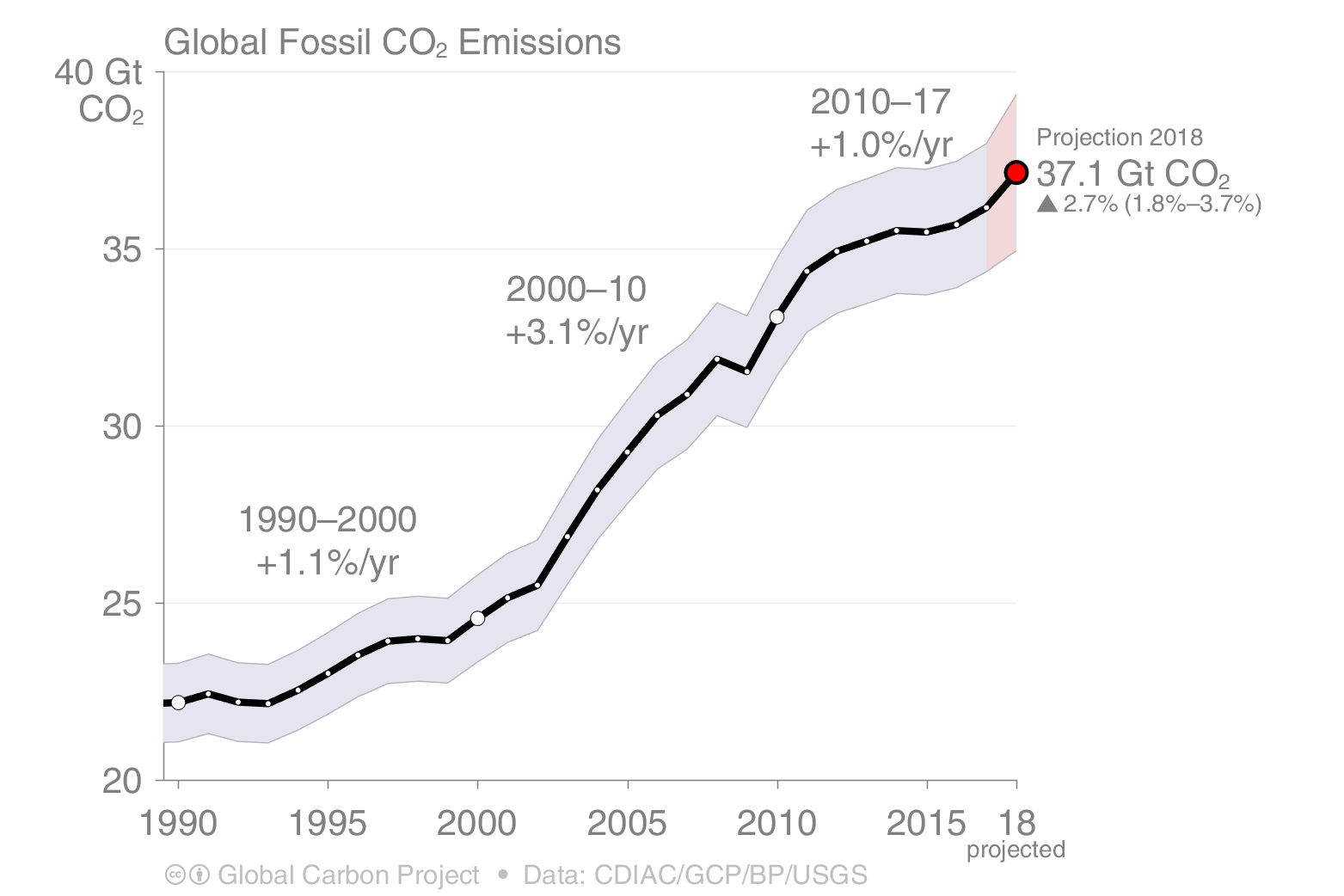 Global Fossil CO2 and cement emissions from 1990 on