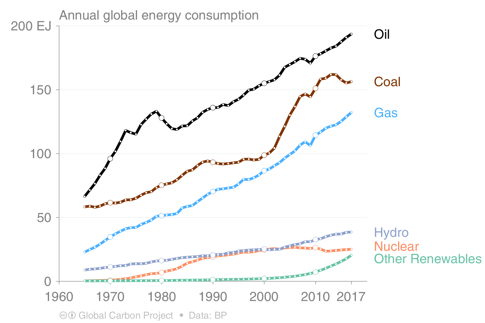 annual global energy consumption of oil, coal, gas, hydro, nuclear and other renewables