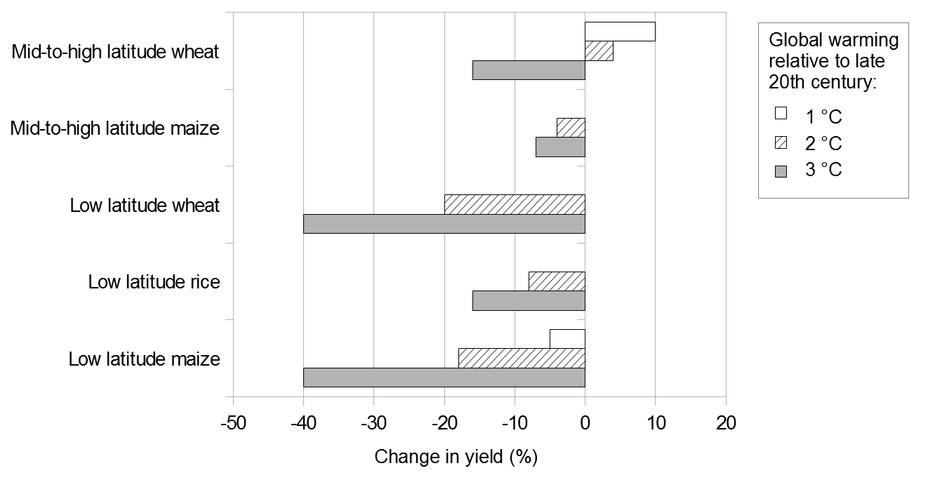 Projected changes in crop yields at different latitudes with global warming