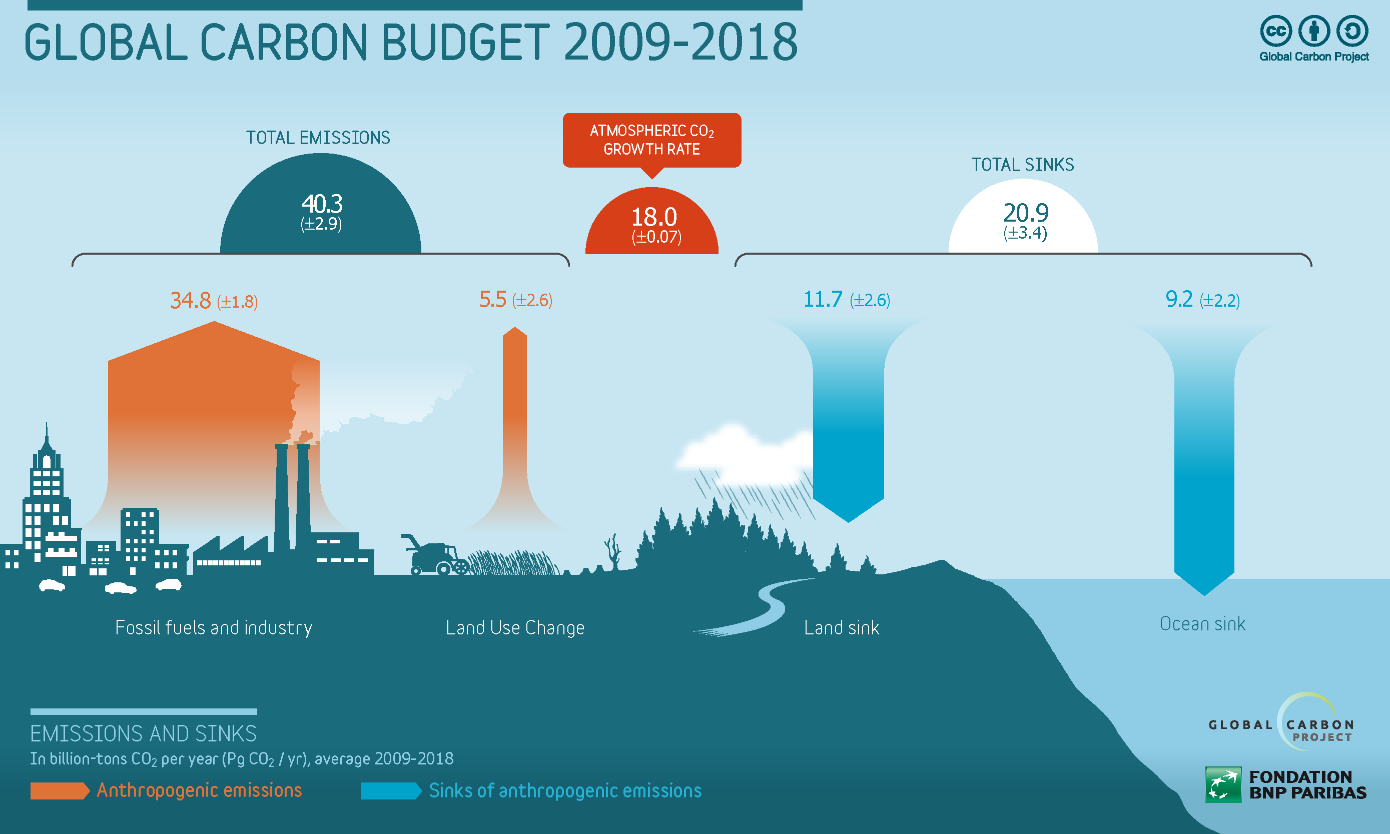 Global Carbon Budget 2009-2018