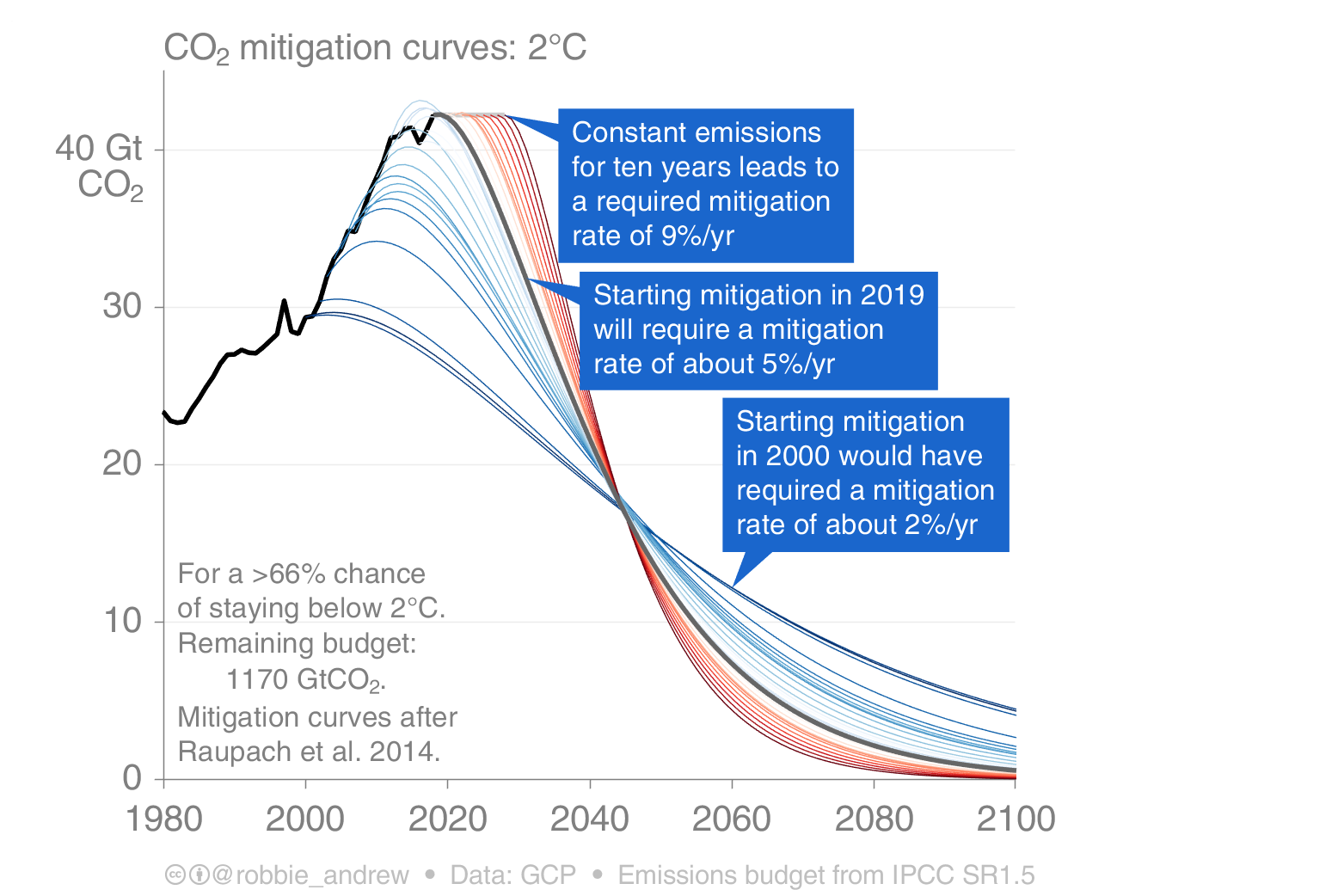 CO2 mitigation curves 2.0C from Robbie Andrew