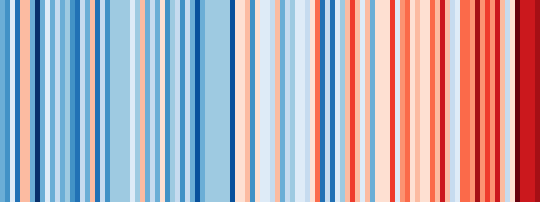 Warming stripes - Annual temperatures for Australia (1910-2017)